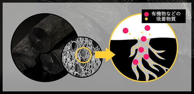 炭ダイエット[くろしろ]濾過実験と口コミ